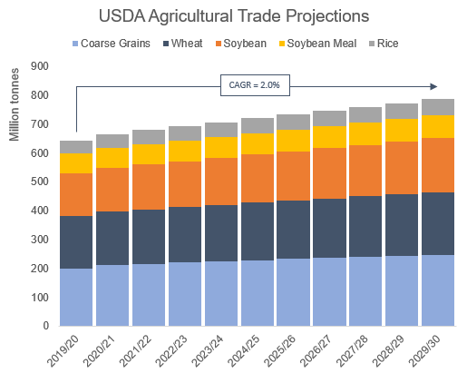 8. USDA AGRICULTURAL TRADE PROJECTIONS.png